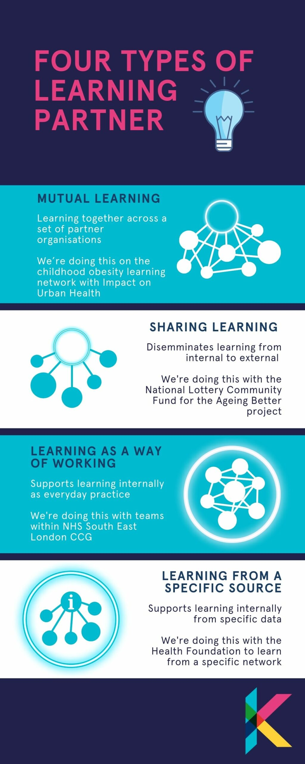 Four different types of learning partner